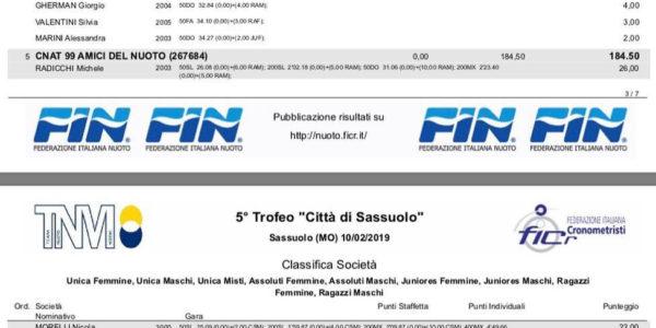 Un buon 4° posto di societa' al 5° trofeo città di Sassuolo